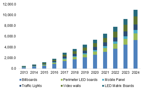 LED Display market